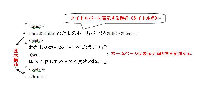 ホームページの基本構造を学びます。メモ帳と起動します