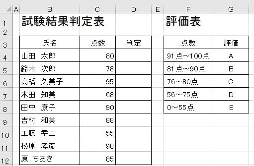 エクセルでIF関数を利用し判定欄にABCDEランクを付ける-判定欄が空白になった点数表と点数別評価表