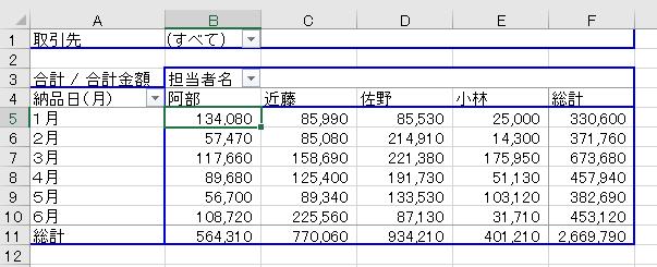 エクセルでピボットテーブルに表示された金額を桁区切りにする-桁区切りで表示された図