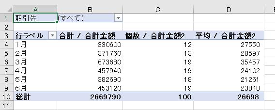 ピボットテーブルで個数や平均を追加する-平均/合計金額2が表示された図