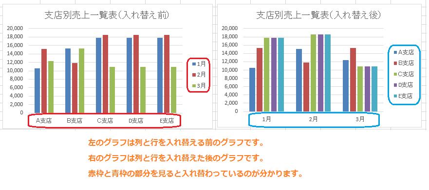 Excel グラフで行と列の切り替える  Excel講座(エクセル)   無料 ...