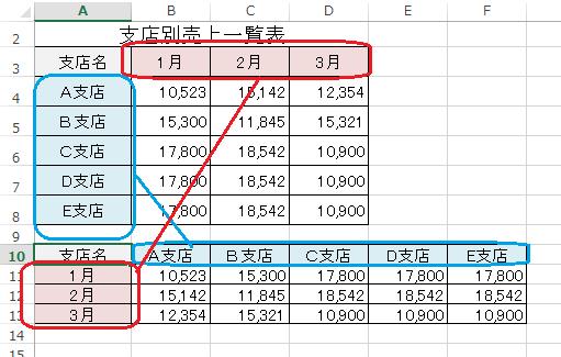 Excel,コピー,貼り付け,行列を入れ替える,行,列
