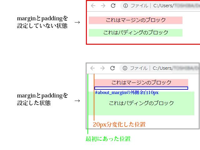 marginとpaddingの違いをwebで説明する